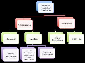 1. Klasifikasi penelitian Kes